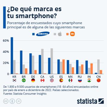 Infografía: ¿De qué marca es tu smartphone? | Statista
