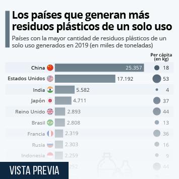 Infografía: ¿Qué países generan más residuos de plástico de un solo uso? | Statista
