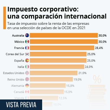 Infografía: Los impuestos a las empresas en el mundo   Statista