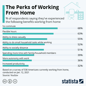 Infographic: The Perks of Working From Home   Statista
