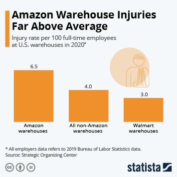 Infographic: Amazon Warehouse Injuries Far Above Average | Statista