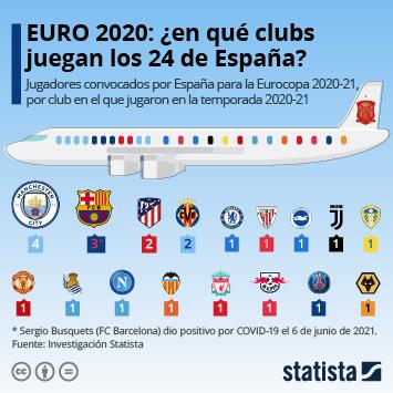 Enlace a EURO 2020: ¿en qué clubs juegan los 24 de España? Infografía