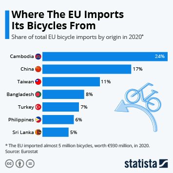 Infographic: Where The EU Imports Its Bicycles From | Statista