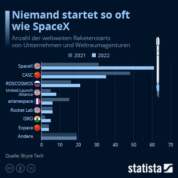 Infografik: Privat in die Umlaufbahn | Statista