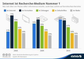Infografik: Internet ist Recherche-Medium Nummer 1 | Statista