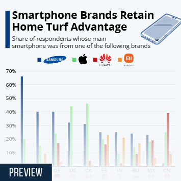 Link to Smartphone Brands Retain Home Turf Advantage Infographic