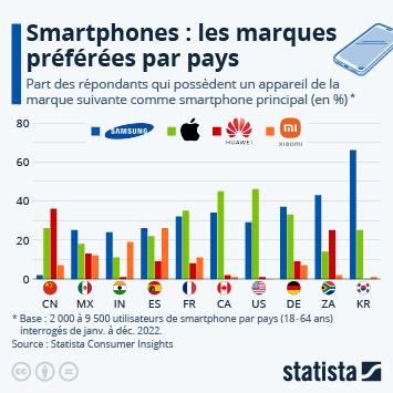 Infographie: Smartphones : quelles sont les marques préférées à travers le monde ? | Statista