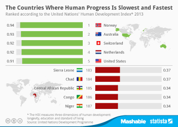 Infographic: The Countries Where Human Progress Is Slowest and Fastest | Statista