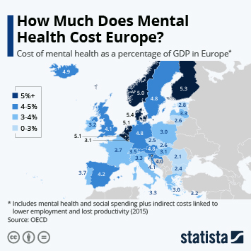 Infographic: How Much Does Mental Health Cost Europe? | Statista