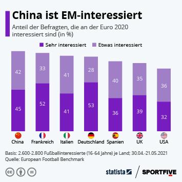 Infografik: China ist EM-interessiert   Statista