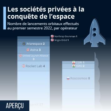 Infographie: Les sociétés privées à la conquête de l'espace | Statista