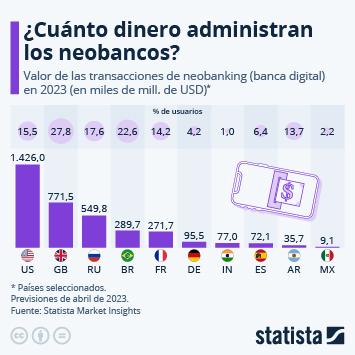 Infografía: Neobanking, un fenómeno que no conoce fronteras | Statista