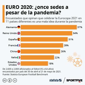 Infografía: El 31% de los aficionados españoles, en contra de celebrar la Eurocopa en once países | Statista