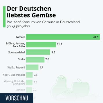 Link zu Gemüsekonsum in Deutschland Infografik - Der Deutschen liebstes Gemüse Infografik
