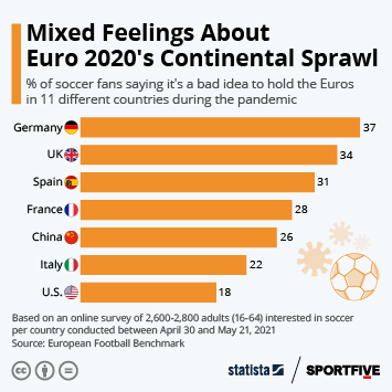 Infographic: Mixed Feelings About Euro 2020's Continental Sprawl | Statista