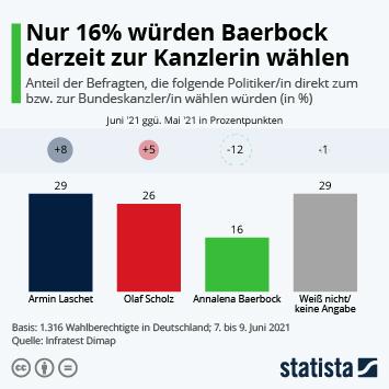 Infografik: Nur 16% würden Baerbock derzeit zur Kanzlerin wählen | Statista