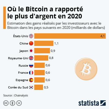 Infographie: Combien le Bitcoin a-t-il rapporté aux investisseurs l'an dernier ?   Statista
