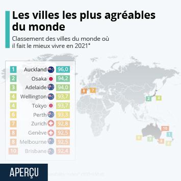 Infographie: Les villes les plus agréables du monde | Statista