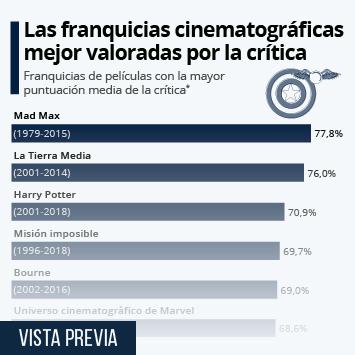 Infografía: Las sagas cinematográficas favoritas de los críticos | Statista