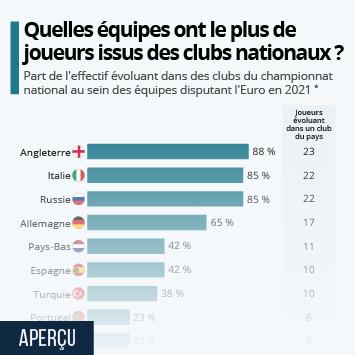 Lien vers Quelles équipes comptent le plus de joueurs évoluant dans le pays ? Infographie
