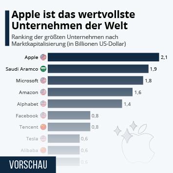 Link zu Apple ist das wertvollste Unternehmen der Welt Infografik