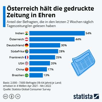 Infografik: 33 Prozent lesen in Deutschland täglich Zeitung | Statista