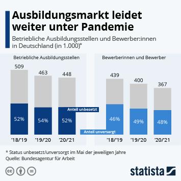 Infografik: Ausbildungsmarkt leidet weiter unter Pandemie | Statista