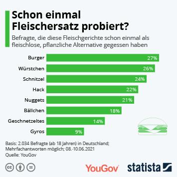 Infografik: Schon einmal Fleischersatz probiert? | Statista