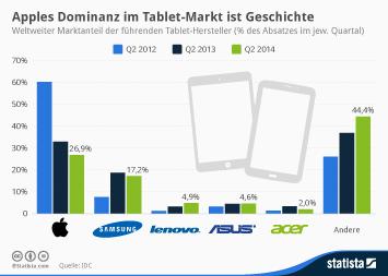Infografik: Apples Dominanz im Tablet-Markt ist Geschichte | Statista