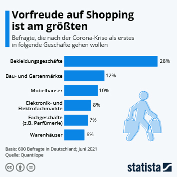Infografik: Vorfreude aufs Shopping ist am größten   Statista