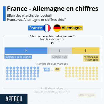 Lien vers Football : le bilan des confrontations entre la France et l'Allemagne Infographie