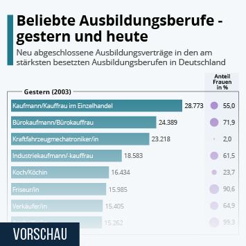 Infografik: Beliebte Ausbildungsberufe - gestern und heute   Statista