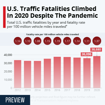 Infographic: U.S. Traffic Fatalities Climbed In 2020 Despite The Pandemic   Statista