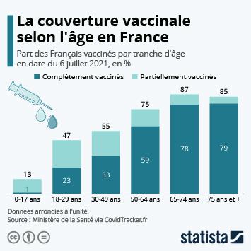 Lien vers L'avancée de la vaccination selon la tranche d'âge en France Infographie