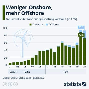 Infografik: Wachstum der weltweiten Windindustrie | Statista