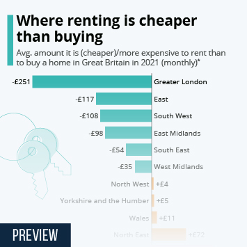 Link to First-time home buying UK Infographic - Where renting is cheaper than buying Infographic