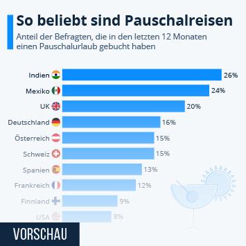 Link zu Wo Pauschalreisen am beliebtesten sind Infografik