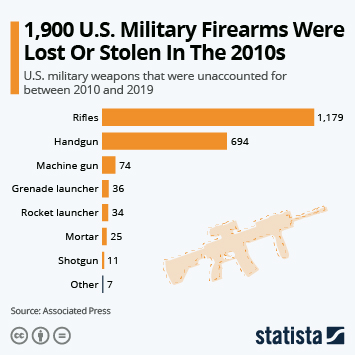 Link to 1,900 U.S. Military Firearms Were Lost Or Stolen In The 2010s Infographic