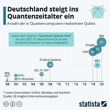 Link zu Quanten-Computing Infografik - Deutschland steigt ins Quantenzeitalter ein Infografik