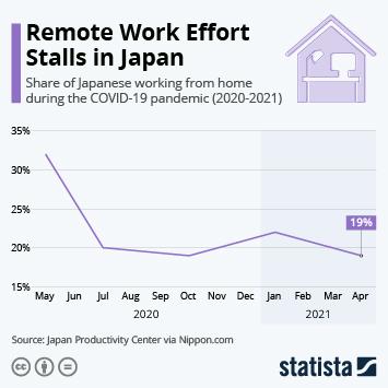 Infographic: Remote Work Effort Stalls in Japan   Statista