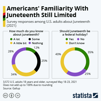 Link to Americans' Familiarity With Juneteenth Still Limited Infographic