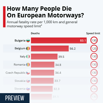 Infographic: How Many People Die On European Motorways? | Statista