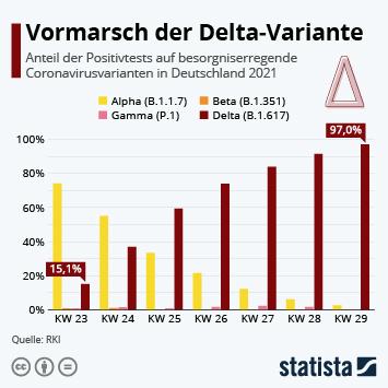 Link zu Vormarsch der Delta-Variante Infografik