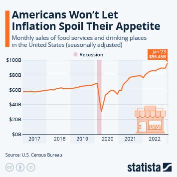 Infographic: U.S. Restaurant Sales Climb As Pre-Pandemic Life Returns   Statista