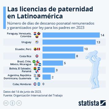 Infografía: La licencia de paternidad, una asignatura pendiente en América Latina   Statista