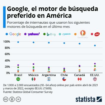 Infografía: Google, el motor de búsqueda preferido de los latinoamericanos   Statista