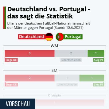 Infografik: Deutschland vs. Portugal - das sagt die Statistik   Statista