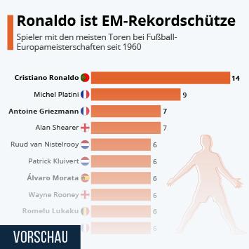 Infografik: Ronaldo ist EM-Rekordschütze | Statista