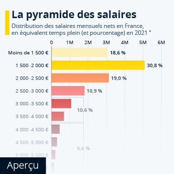 Lien vers Comment se répartissent les salaires en France ? Infographie