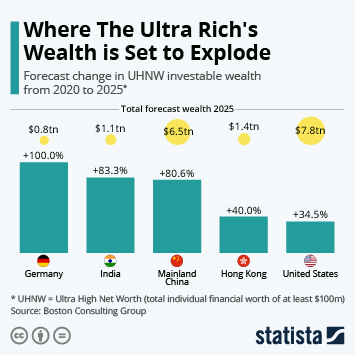 Link to High net worth individuals in Europe Infographic - Where the Ultra Rich's Wealth is Set to Explode Infographic